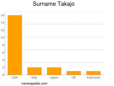 Surname Takajo