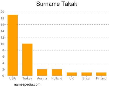 Surname Takak