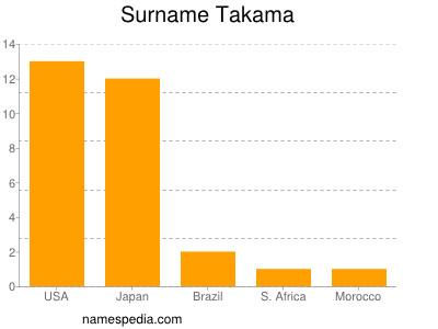 Surname Takama