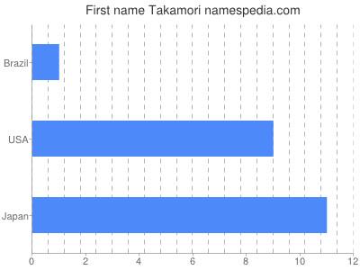 Given name Takamori