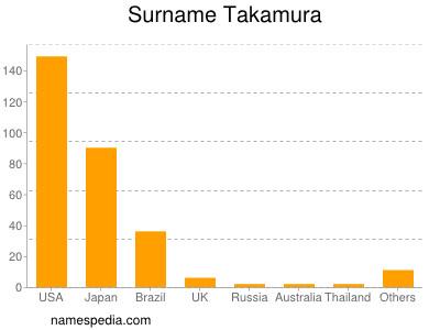Surname Takamura
