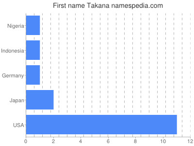Given name Takana