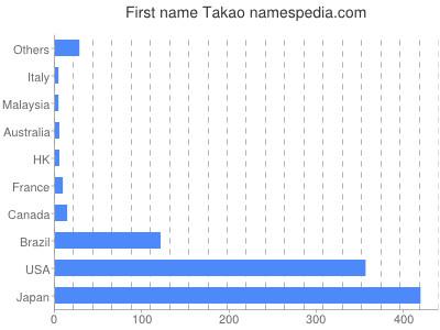 Given name Takao