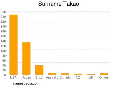 Surname Takao