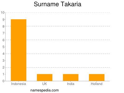 Surname Takaria