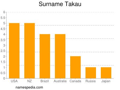Surname Takau