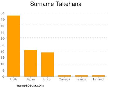 Surname Takehana