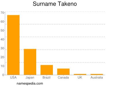 Surname Takeno