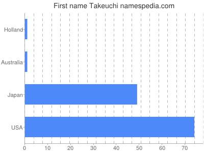 Given name Takeuchi