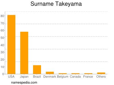 Surname Takeyama