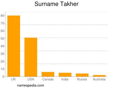 Surname Takher