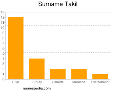 Surname Takil