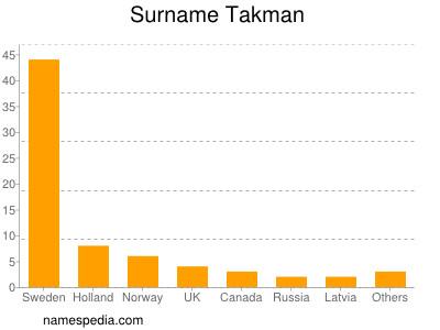 Surname Takman