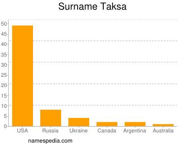 Surname Taksa