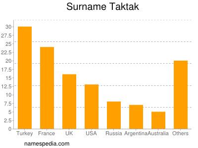 Surname Taktak