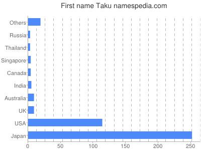 Given name Taku