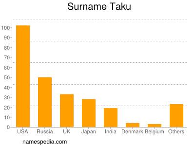 Surname Taku