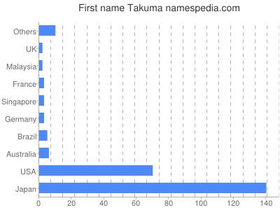 Given name Takuma