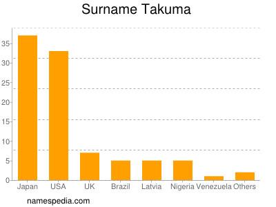 Surname Takuma