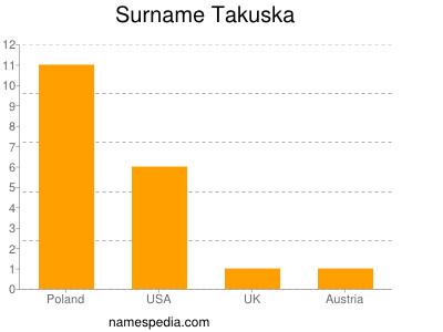 Surname Takuska