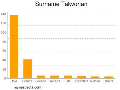 Surname Takvorian