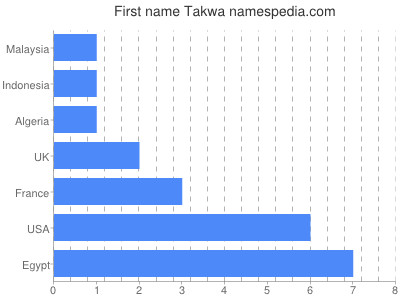 Given name Takwa