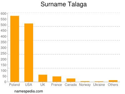 Surname Talaga