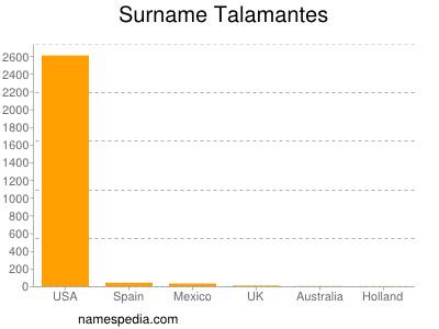 Surname Talamantes