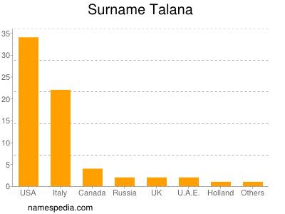 Surname Talana