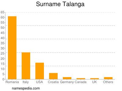 Surname Talanga