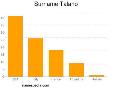 Surname Talano