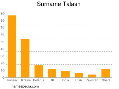 Surname Talash
