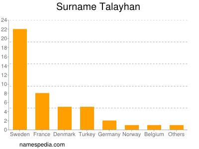 Surname Talayhan