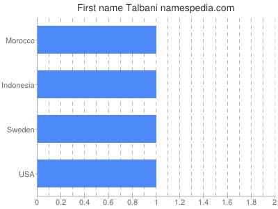 Given name Talbani