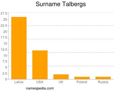 Surname Talbergs