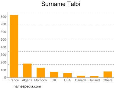 Surname Talbi