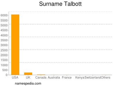 Surname Talbott