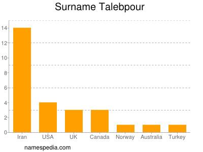Surname Talebpour