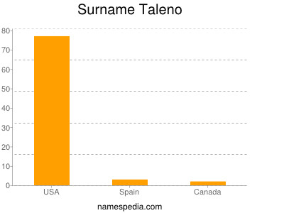 Surname Taleno
