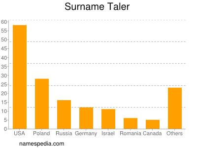 Surname Taler