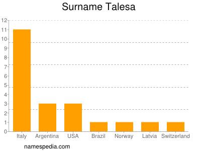 Surname Talesa