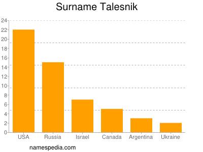 Surname Talesnik