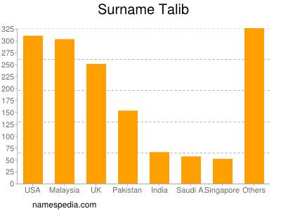 Surname Talib
