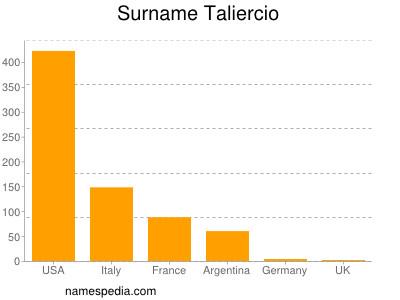 Surname Taliercio