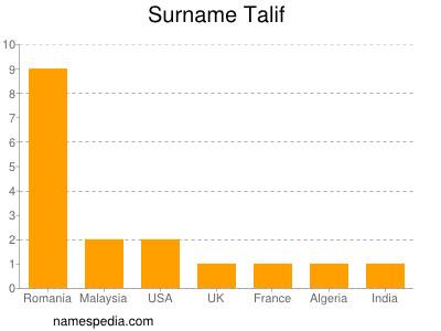 Surname Talif