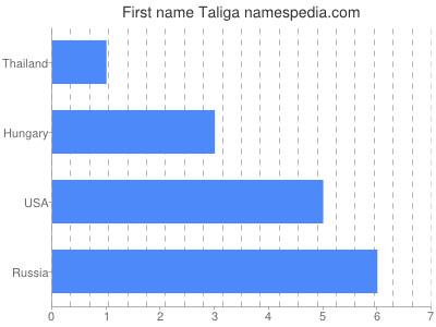 Given name Taliga