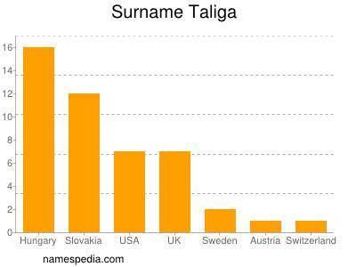Surname Taliga