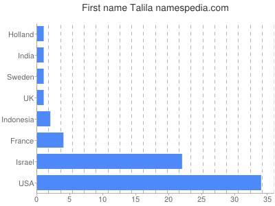 Given name Talila