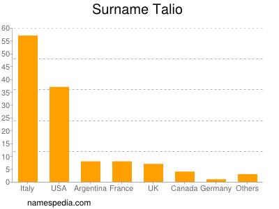 Surname Talio