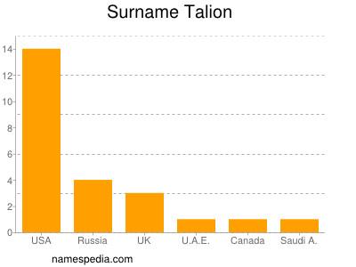 Surname Talion